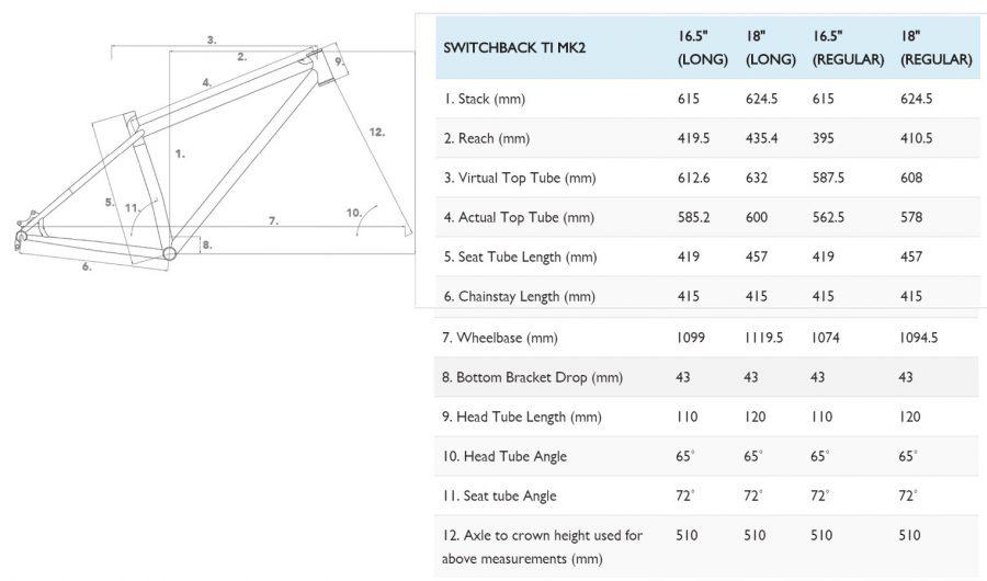 geometry-chart